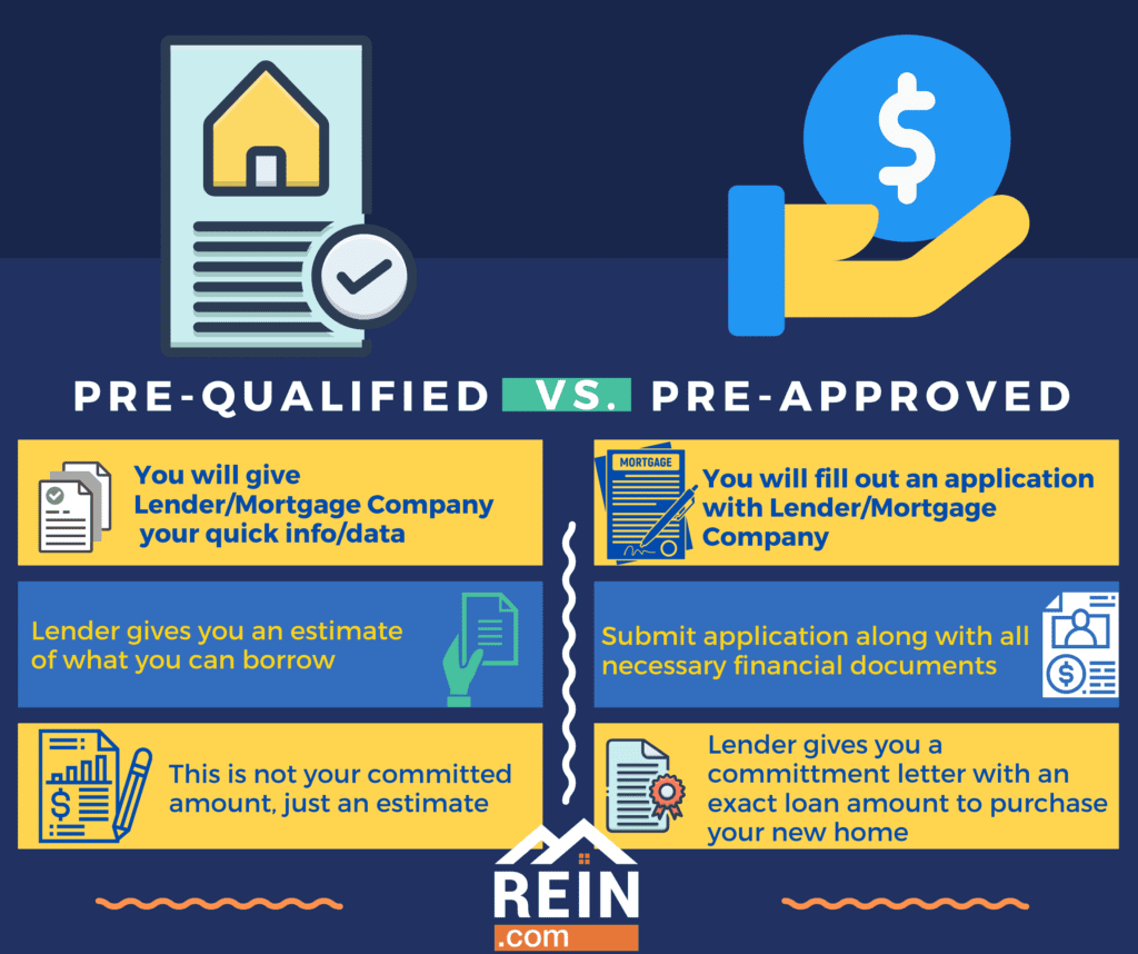 Pre-approved versus pre-qualified
